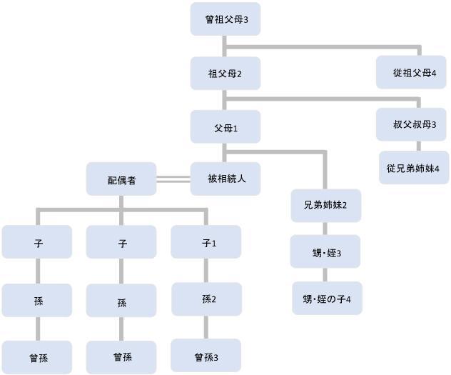 相続の親族関係図